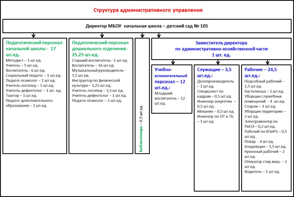 админ структура105